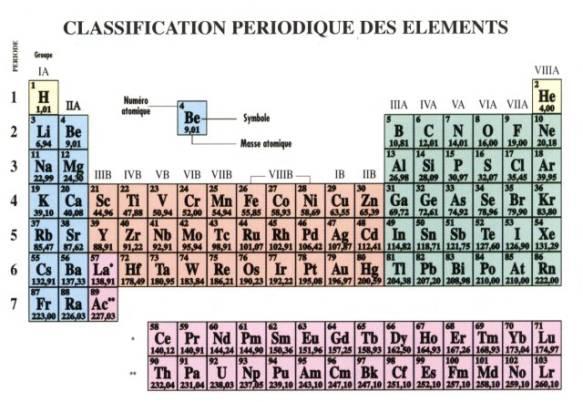 Énergie de liaison : enthalpie de référence de dissociation de liaison DdissH° / kJ