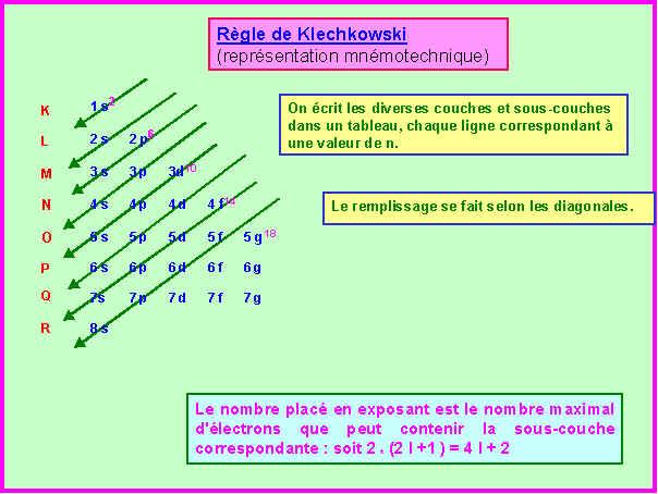 SEPTEMBRE 2000 - Rattrapage Première Période - ATOMISTIQUE